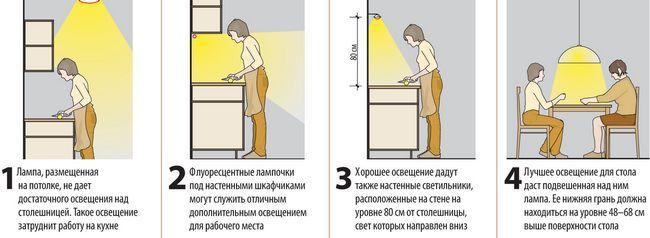 Планування освітлення на кухні