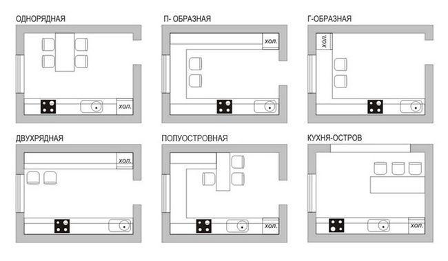 Варіанти планування кухні
