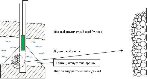 Вібраційний насос для піщаної свердловини