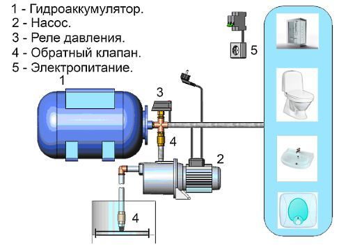схема установки насосної станції