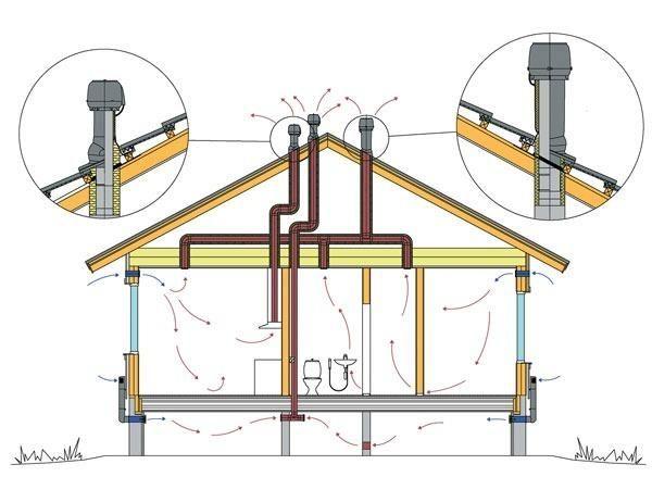Схема вентиляційної системи будинку, включаючи підвальне приміщення. Фото: Vilpe