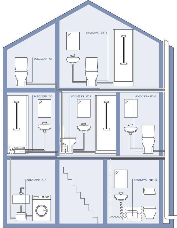 Схема каналізації відпрацьованої води з підвального помещенія.Схема - Грундфос