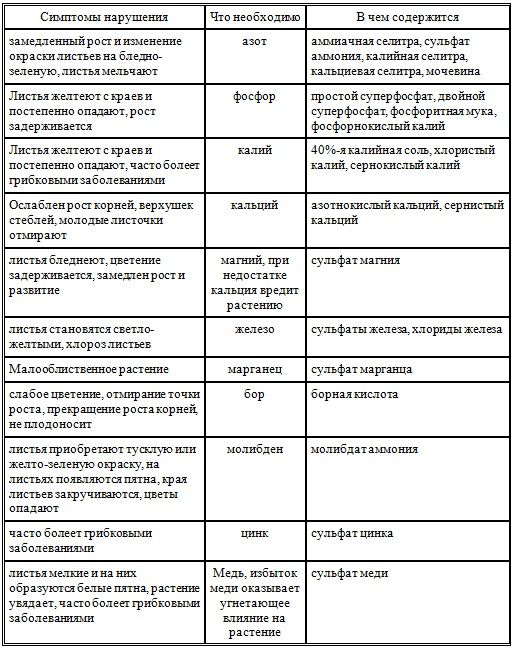 таблиця добрив