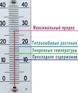 Температурний режим