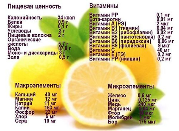 Біологічна цінність лимона